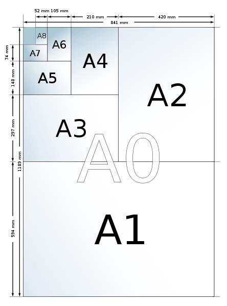 Наиболее популярные форматы бумаги